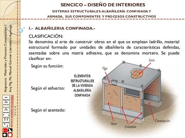 Clase de alba iler a confinada blse for Curso de diseno de interiores pdf