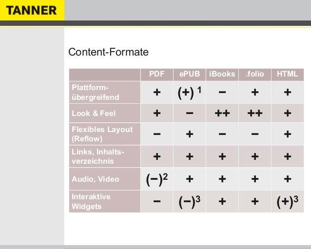 Content-FormatePDF ePUB iBooks .folio HTMLPlattform-übergreifend + (+) 1 − + +Look & Feel + − ++ ++ +Flexibles Layout(Refl...