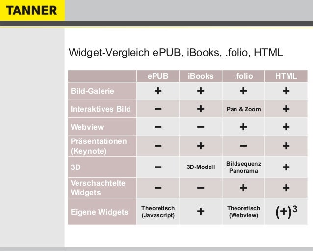 Widget-Vergleich ePUB, iBooks, .folio, HTMLePUB iBooks .folio HTMLBild-Galerie + + + +Interaktives Bild − + Pan & Zoom +We...