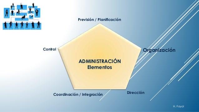 Previsión / Planificación  Organización  Control  Coordinación / Integración  Dirección  ADMINISTRACIÓN  Elementos  H. Fay...