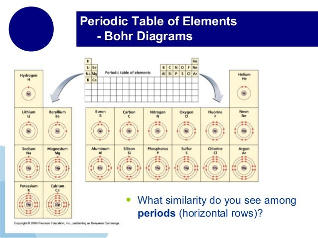 The periodic table periodic table of elements bohr diagrams urtaz Image collections