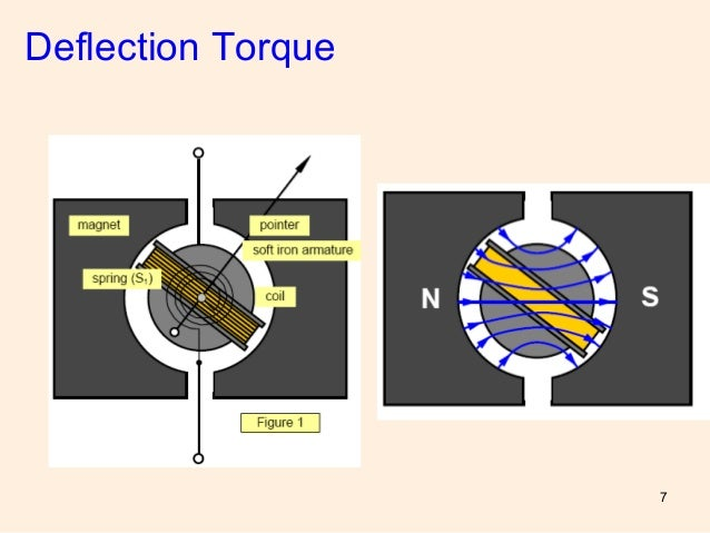 permanent magnet moving coil How a speaker works most loud speakers consist of a circular permanent magnet surrounding a freely moving coil, which is attached to a cone shaped diaphragm.