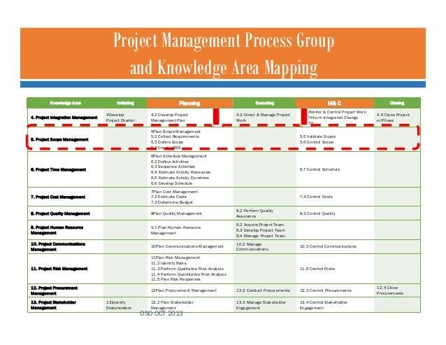 05 Project Scope Management