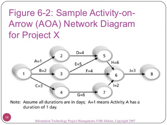 aoa diagram burst wiring diagram online aon network diagram template aoa diagram burst wiring diagram data oreo aoa template 05 project time management activity on arrow