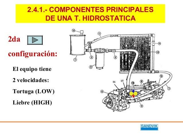 Transmision hidrostatica abierta