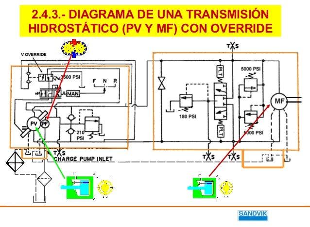 Transmision hidrostatica pdf