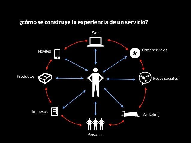 Diseño de Servicios