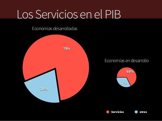 Los Servicios en el PIB Economías desarrolladas  79%  Economías en desarrollo 68% 32% 21%  Servicios  otros
