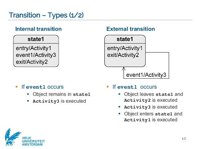 Modeling behaviour via uml state machines software modeling compu state transition 9 10 ccuart Image collections