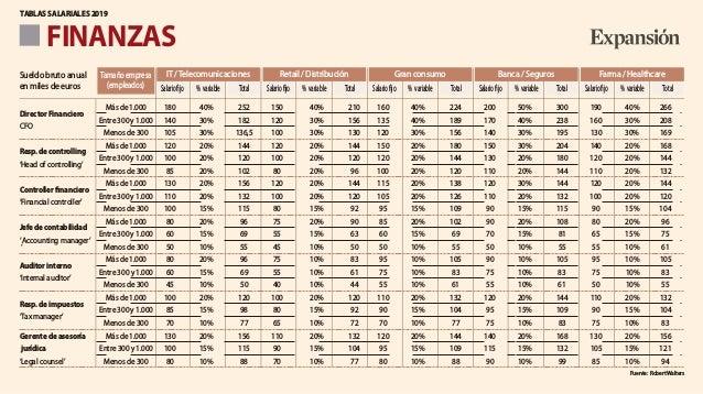FINANZAS TABLAS SALARIALES 2019 Más de 1.000 180 40% 252 150 40% 210 160 40% 224 200 50% 300 190 40% 266 Director Financie...