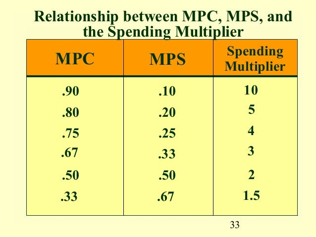 mpc and mps relationship counseling