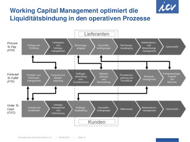 23.09.2013.  Internationaler Controller Verein e.V.   Seite: 6 Working Capital Management optimiert die Liquiditätsbindung...