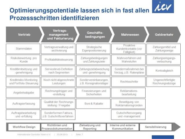 23.09.2013.  Internationaler Controller Verein e.V.   Seite: 7 Optimierungspotentiale lassen sich in fast allen Prozesssch...