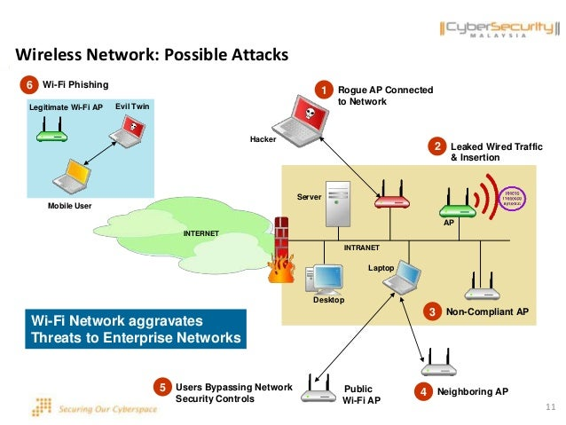 attacking wifi nets with traffic injection The krack attack is the first flaw found in the wpa wi-fi encryption technique in  14 years  hackers to snoop on internet traffic, researchers have revealed  of a  wi-fi network to inject computer viruses into internet networks,.