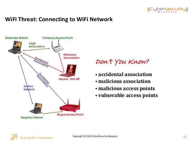 accidental and malicious association wireless networking In networking since its play a main role malicious people try to  some of  wireless network attacks are accidental association  malicious association, ad- hoc.