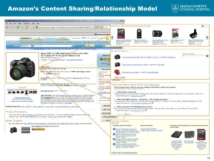 Amazon's Content Sharing/Relationship Model