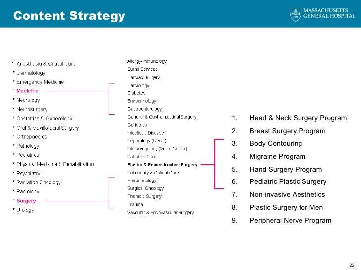 Content Strategy 1. Head & Neck Surgery Program  2. Breast Surgery Program  3. Body Contouring  4. Migraine Program  5. Ha...