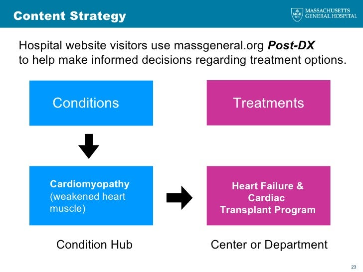 Content Strategy Condition Hub  Center or Department Treatments Conditions Cardiomyopathy  (weakened heart muscle) Heart F...