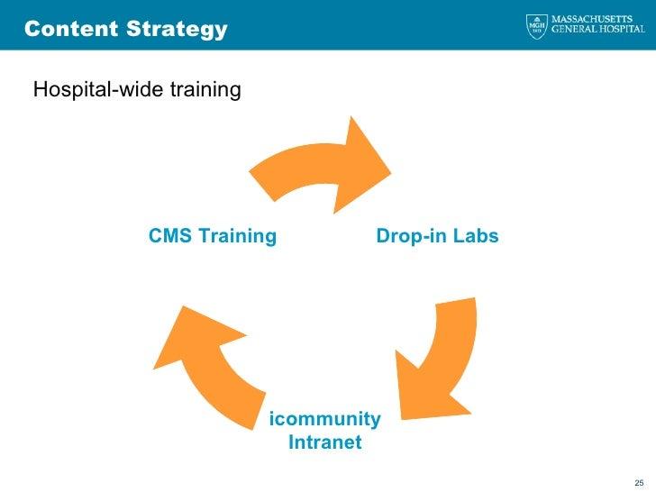 <ul><li>Hospital-wide training </li></ul>Content Strategy Drop-in Labs icommunity Intranet CMS Training