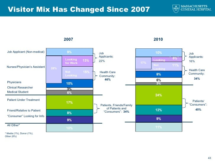 Visitor Mix Has Changed Since 2007 28% Looking for Work Not Looking Job Applicant (Non-medical) Nurses/Physician's Assista...