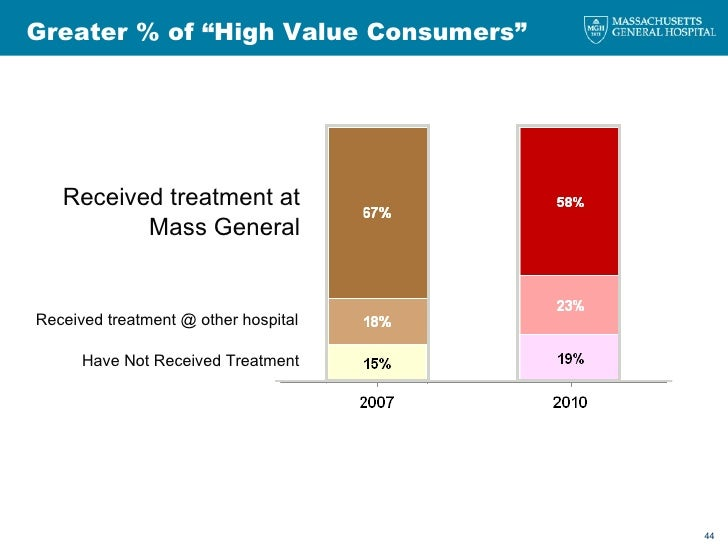 """Greater % of """"High Value Consumers"""" Received treatment @ other hospital Received treatment at Mass General Have Not Receiv..."""