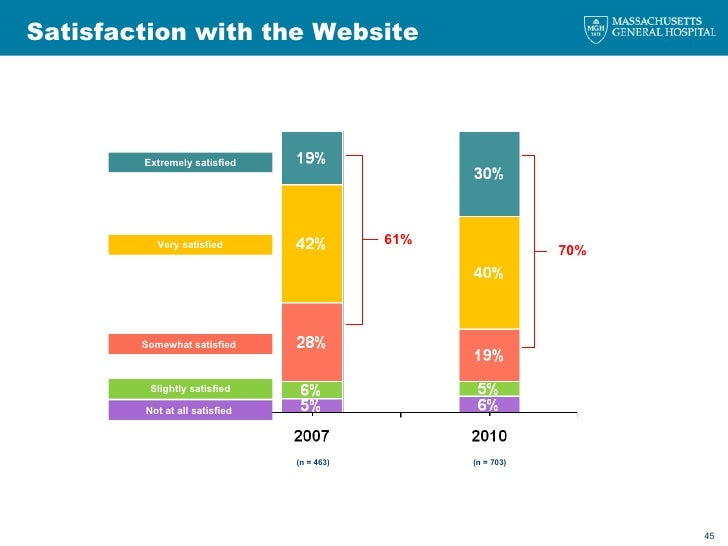 Satisfaction with the Website Extremely satisfied  Very satisfied  Slightly satisfied  Somewhat satisfied  Not at all sati...