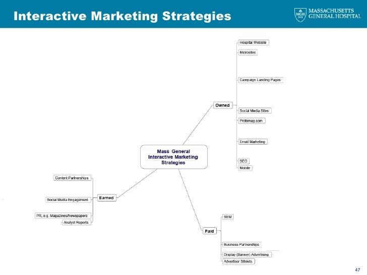 Interactive Marketing Strategies