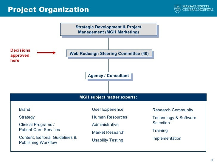 Project Organization Strategic Development & Project Management (MGH Marketing) Web Redesign Steering Committee (40) Agenc...