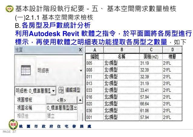PAGE 37 桃 園 市 政 府 住 宅 發 展 處 (一)2.1.1 基本空間需求檢核 B.各房型及戶數統計分析 利用Autodesk Revit 軟體之指令,於平面圖將各房型進行 標示,再使用軟體之明細表功能提取各房型之數量,如下 表: ...