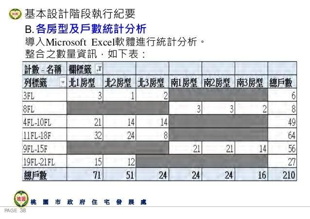 PAGE 38 桃 園 市 政 府 住 宅 發 展 處 B.各房型及戶數統計分析 導入Microsoft Excel軟體進行統計分析。 整合之數量資訊,如下表: 基本設計階段執行紀要