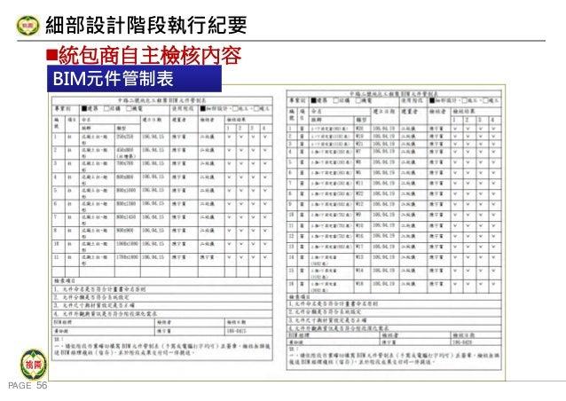 PAGE 56 桃 園 市 政 府 住 宅 發 展 處 統包商自主檢核內容 細部設計階段執行紀要 BIM元件管制表