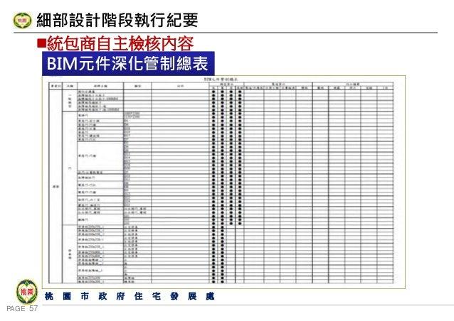 PAGE 57 桃 園 市 政 府 住 宅 發 展 處 統包商自主檢核內容 細部設計階段執行紀要 BIM元件深化管制總表