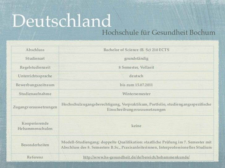 Deutschland                                   Hochschule für Gesundheit Bochum      Abschluss                             ...
