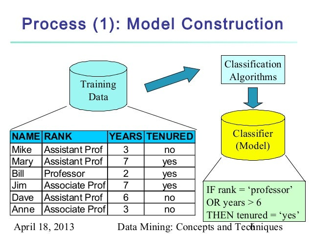Data Mining Concepts And Techniques 3rd Edition Pdf