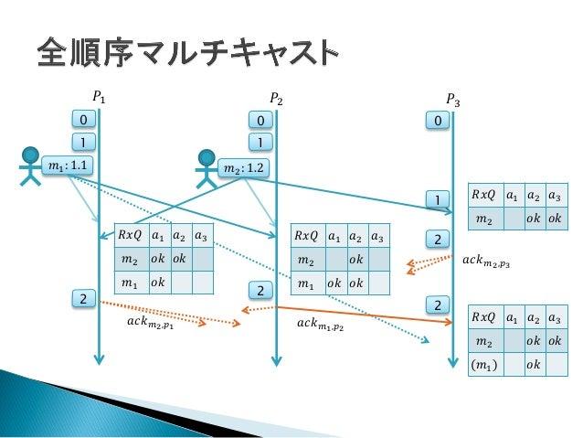 分散システム読書会 06章-同期(前編)