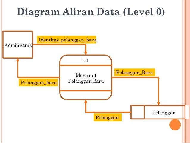 Pemodelan sistem dfd 22 11 mencatat pelanggan baru administrasi pelanggan identitaspelangganbaru pelangganbaru pelangganbaru pelanggan diagram aliran data level 0 ccuart Images