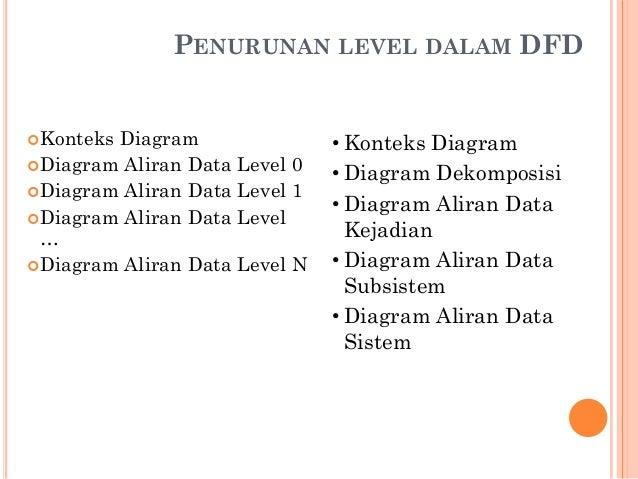 Pemodelan sistem dfd 26 penurunan level dalam dfd konteks diagram diagram aliran data ccuart Image collections
