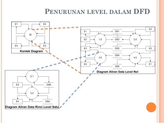 Pemodelan sistem dfd diagram aliran data sistem 27 penurunan level ccuart Gallery