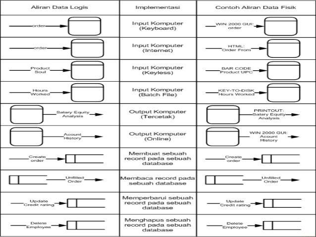 Pemodelan sistem dfd 30 ccuart Choice Image