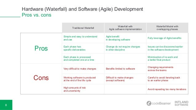 Integrating Hardware (Waterfall) and Software (Agile) Development | title | waterfall model pros and cons