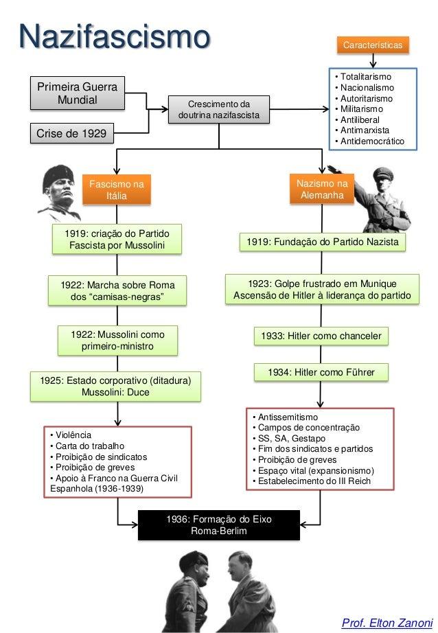 Primeira Guerra Mundial Crise de 1929 Crescimento da doutrina nazifascista Características • Totalitarismo • Nacionalismo ...