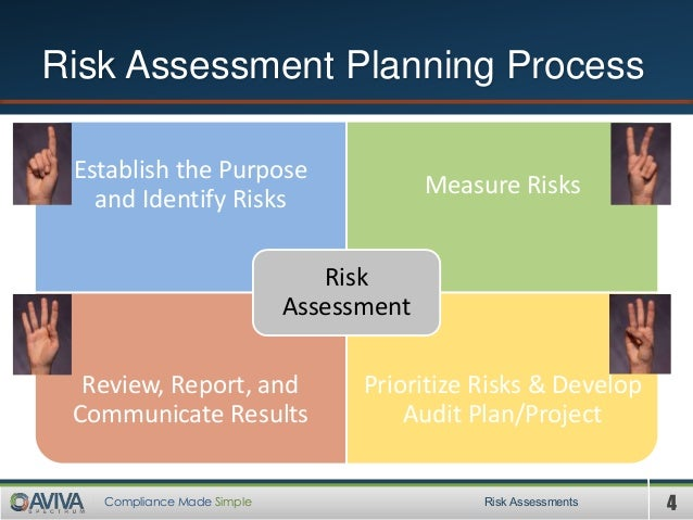 4Compliance Made Simple Risk Assessment Planning Process Establish the Purpose and Identify Risks Measure Risks Review, Re...