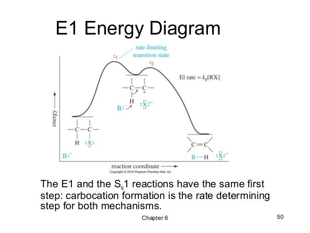 06 - Alkyl Halides ,Nucleophilic Substitution and Elimination - Wade …