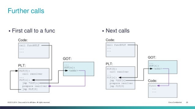 Further calls   First call to a func  Next calls  © 2013-2014 Cisco and/or its affiliates. All rights reserved. Cisco Co...