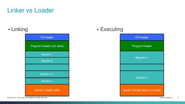 Linker vs Loader   Linking  Executing  Elf Header  Program Header (not used)  Section 1  Section 2  …  Section n-1  Sect...