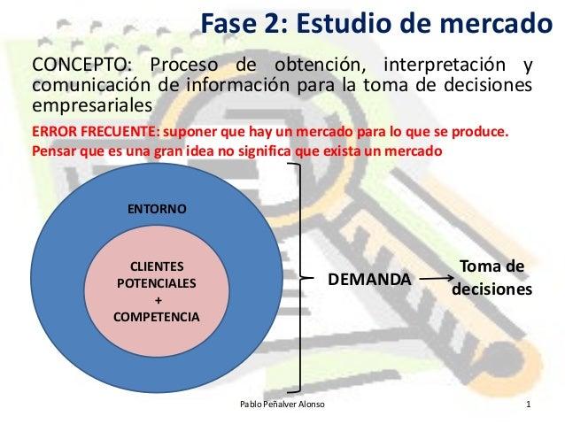 Fase 2: Estudio de mercado CONCEPTO: Proceso de obtención, interpretación y comunicación de información para la toma de de...