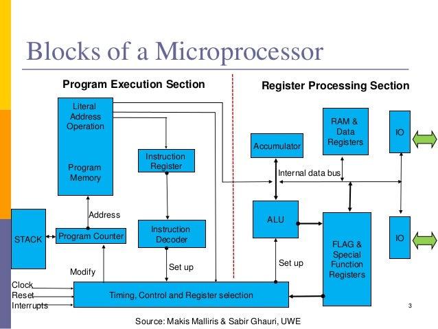 Comparison of instruction set architectures - Wikipedia