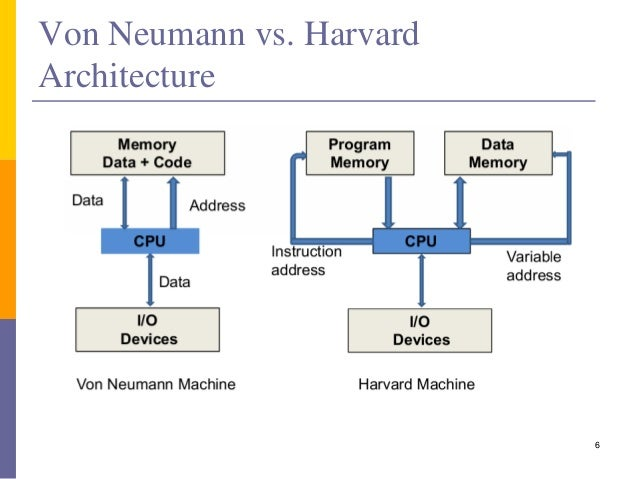 Instruction set architecture ii for Architecture von neumann
