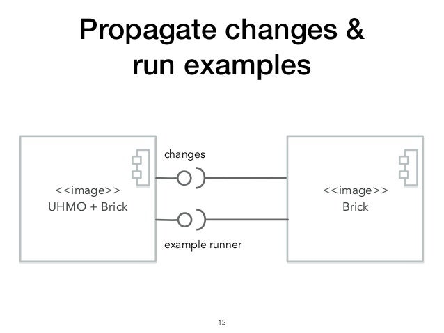 Propagate changes & run examples !12 <<image>> UHMO + Brick changes <<image>> Brick example runner