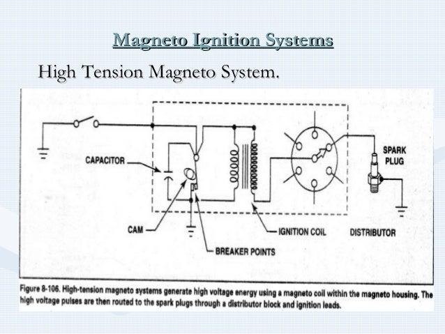 Terrific Slick Magneto Wiring Diagram Basic Electronics Wiring Diagram Wiring 101 Louspimsautoservicenl